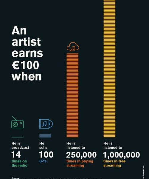 Artist earnings